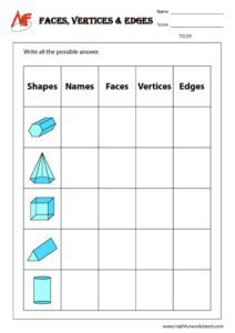 Face, Vertices,Edges