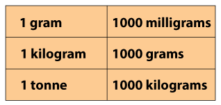 WEIGHT OR MASS - METRIC AND CUSTOMARY UNITS