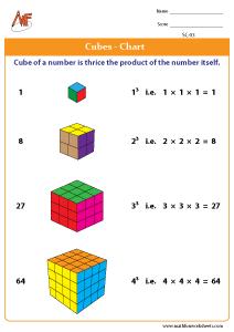 Cubes Charts