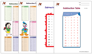Subtraction Tables